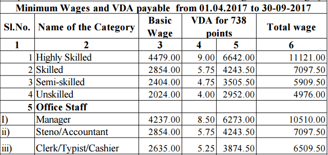 andhrapradesh minimum wages 2017