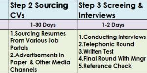 simple recruitment process flow chart