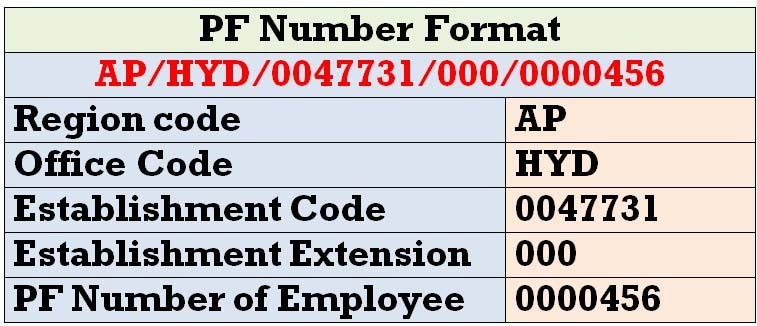 What is PF Number Format