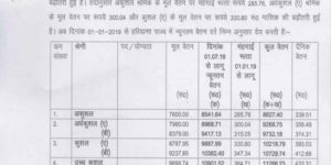 Haryana Minimum Wages 2019 Notification