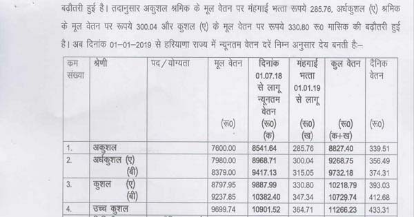 Haryana Minimum Wages 2019 Notification