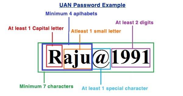 UAN Password Example