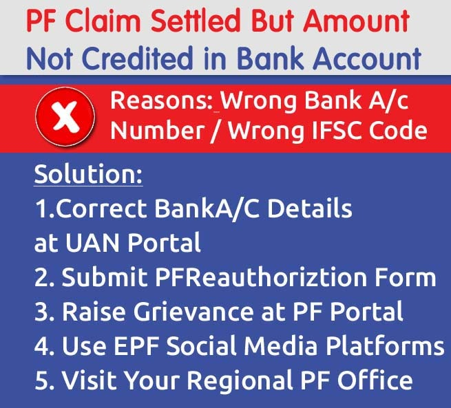 PF claim settled but not credited or received in bank what to do