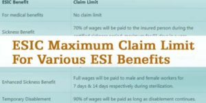 ESIC Maximum Claim Limit for ESI Benefits