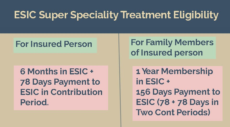 ESIC Super Speciality Treatment Eligibility
